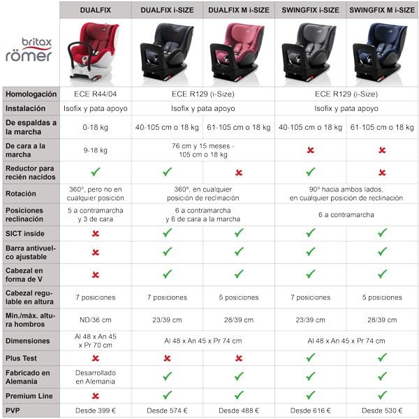 diferencias dualfix y dualfix i-size
